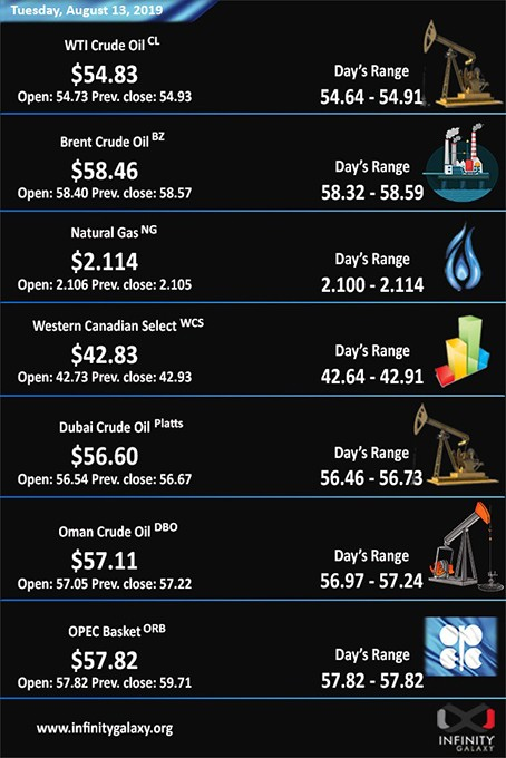 Infinity Galaxy's analysis of the crude oil price in the