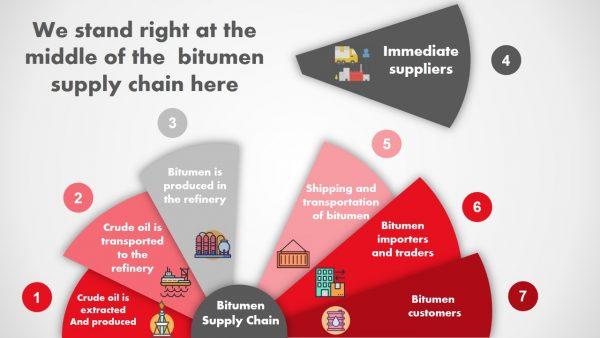 bitumen supplier