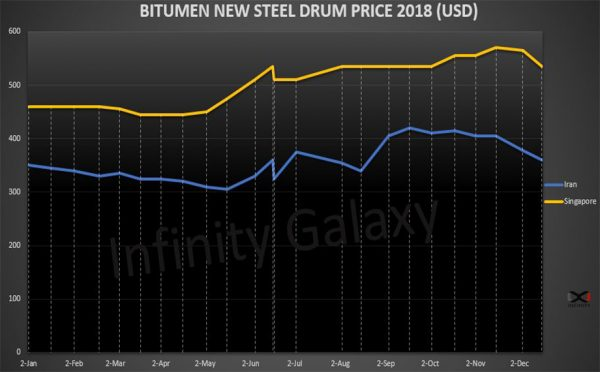 The graph shows Bitumen Price List in 2018