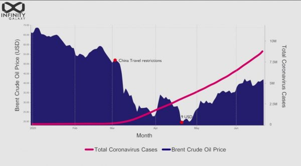 Coronavirus impact on Crude oil Prices