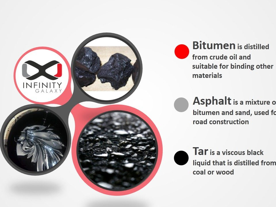 Infographic_Bitumen_Asphalt_Tar